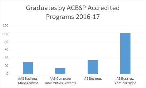 Graduates by ACBSP Accredited Programs